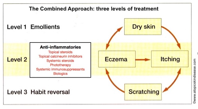 combining-habit-reversal-new-eczema-treatments