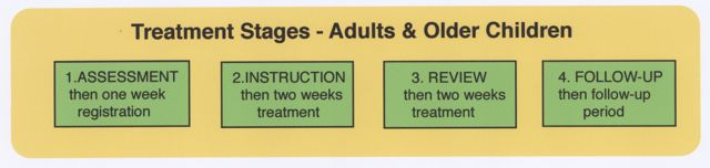 treatment-stages-atopic-eczema-adults-older-children